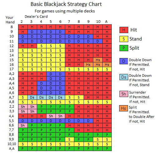 How To Count Cards in Blackjack and Bring Down the House